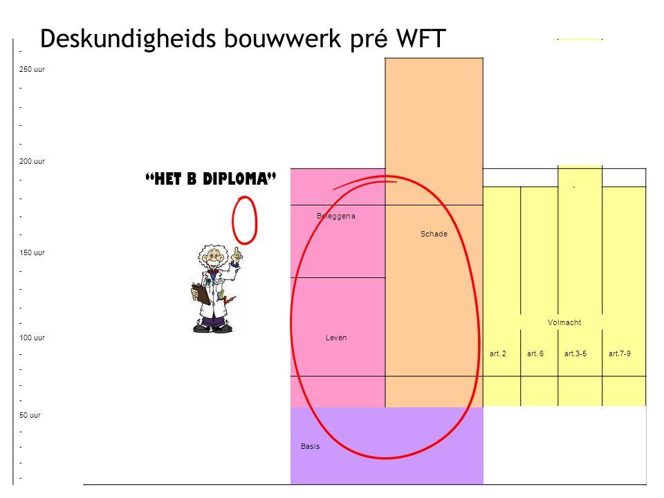 Deskundigheids bouwwerk pré WFT