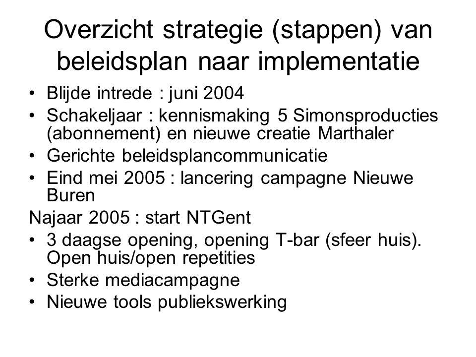 Overzicht strategie (stappen) van beleidsplan naar implementatie