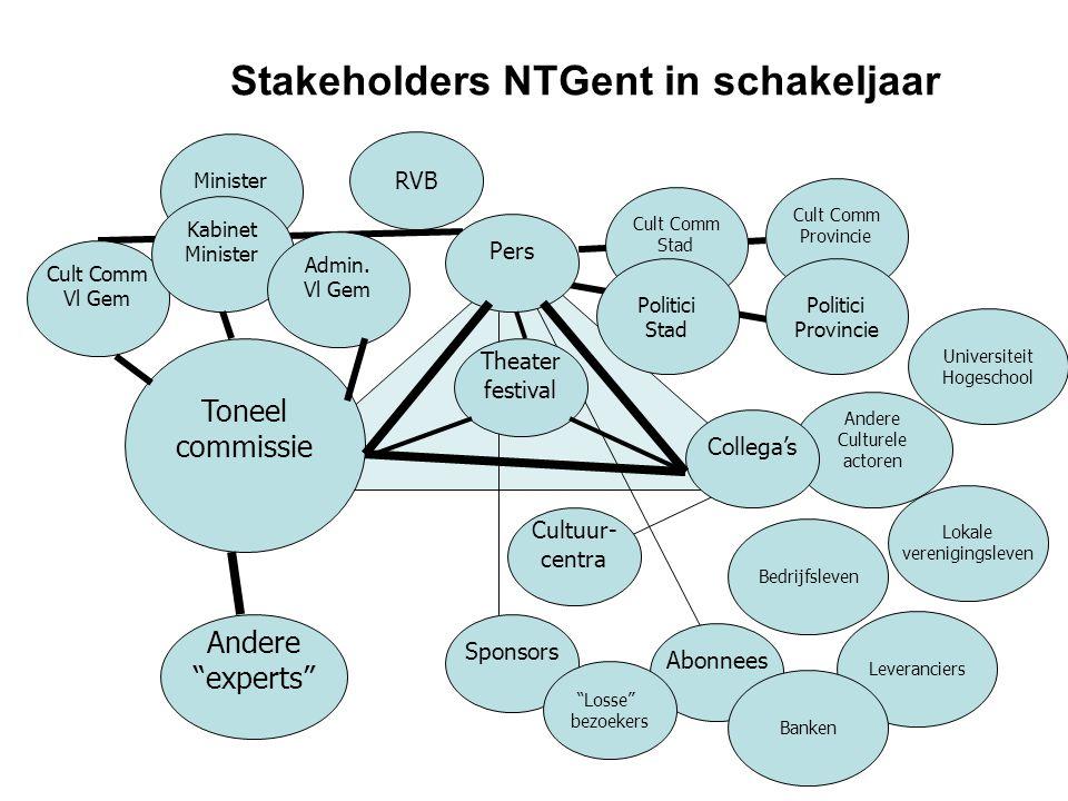 Stakeholders NTGent in schakeljaar