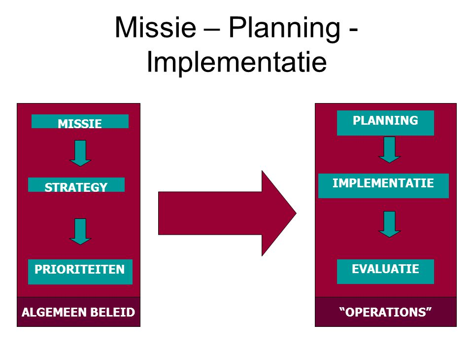 Missie – Planning - Implementatie