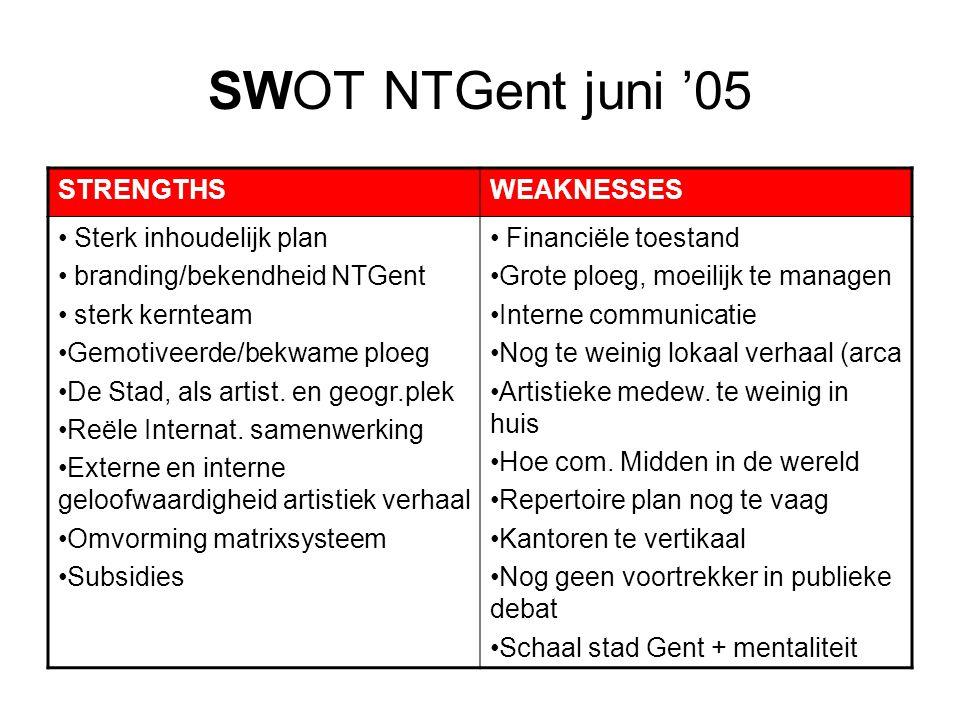 SWOT NTGent juni '05 STRENGTHS WEAKNESSES Sterk inhoudelijk plan
