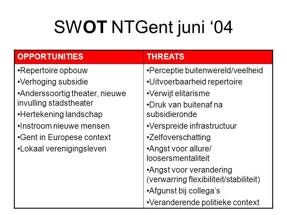 SWOT NTGent juni '04 OPPORTUNITIES THREATS Repertoire opbouw