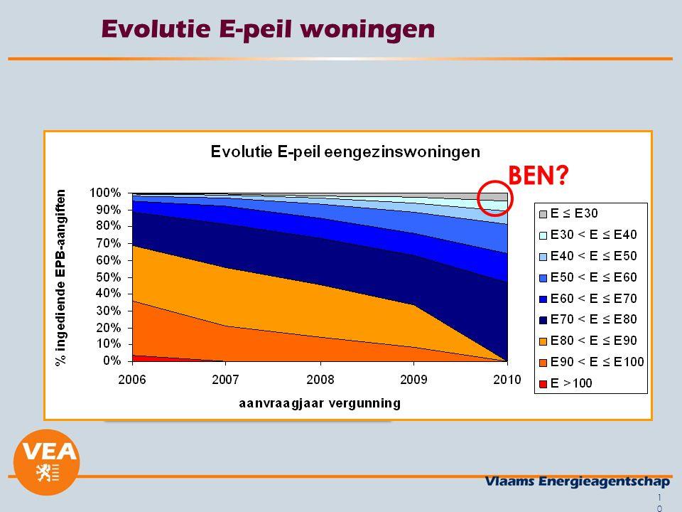 Evolutie E-peil woningen