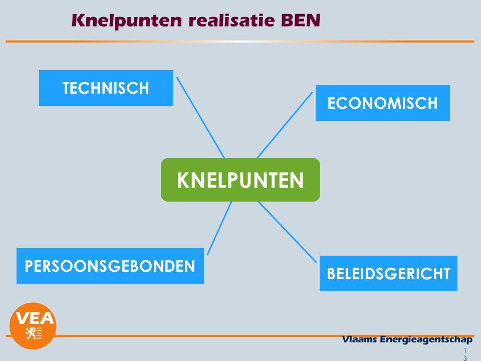Knelpunten realisatie BEN