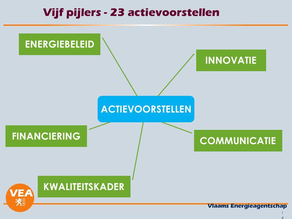 Vijf pijlers - 23 actievoorstellen