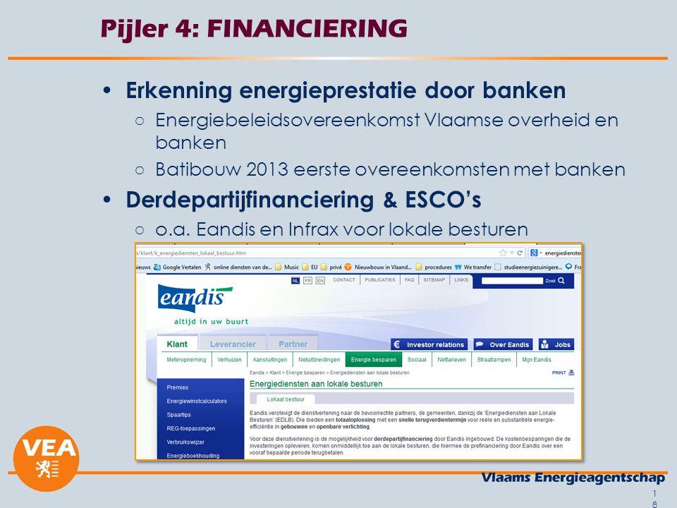 Pijler 4: FINANCIERING Erkenning energieprestatie door banken