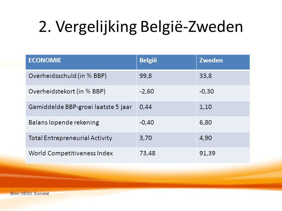 2. Vergelijking België-Zweden