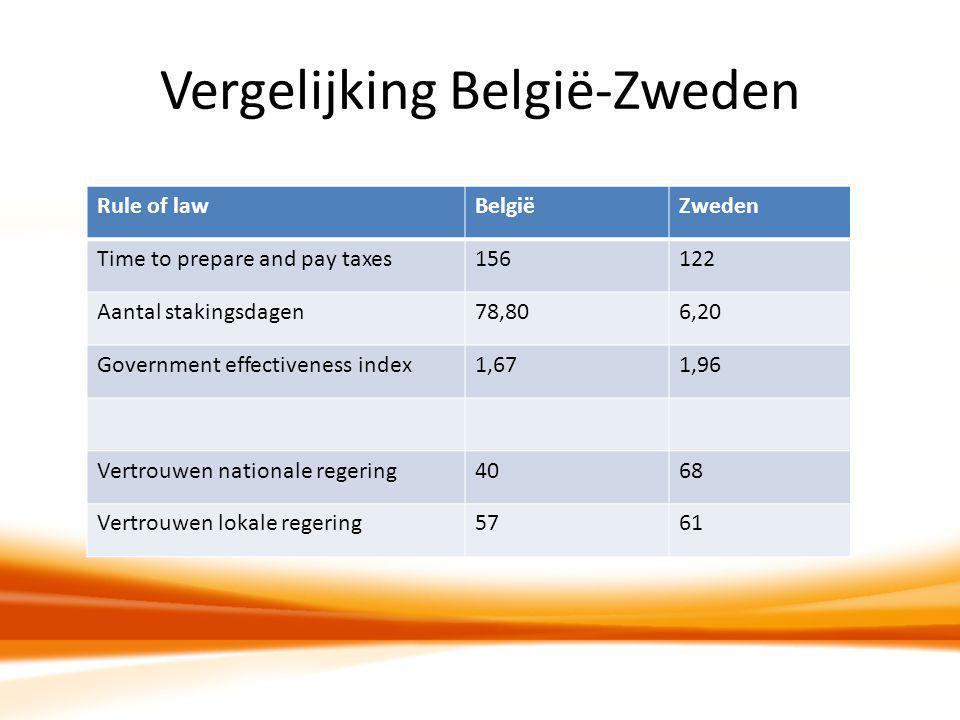 Vergelijking België-Zweden