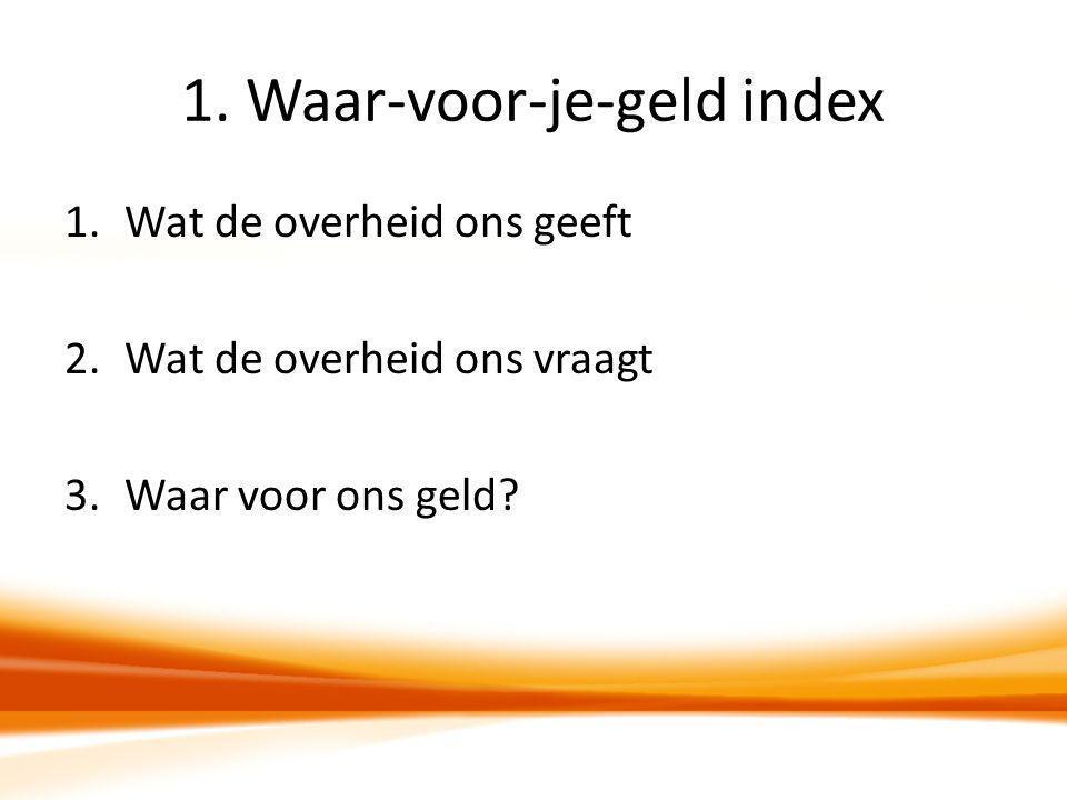 1. Waar-voor-je-geld index