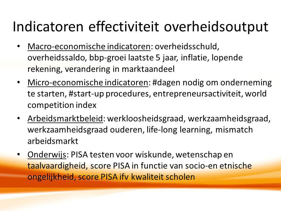 Indicatoren effectiviteit overheidsoutput