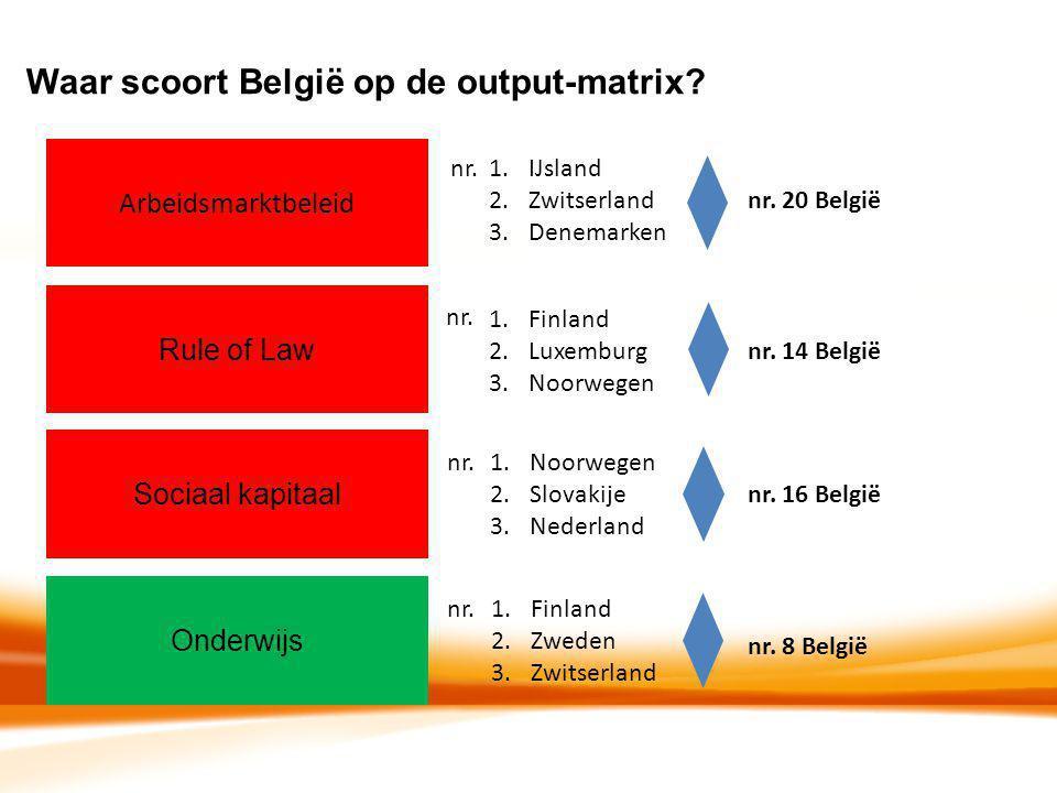 Waar scoort België op de output-matrix