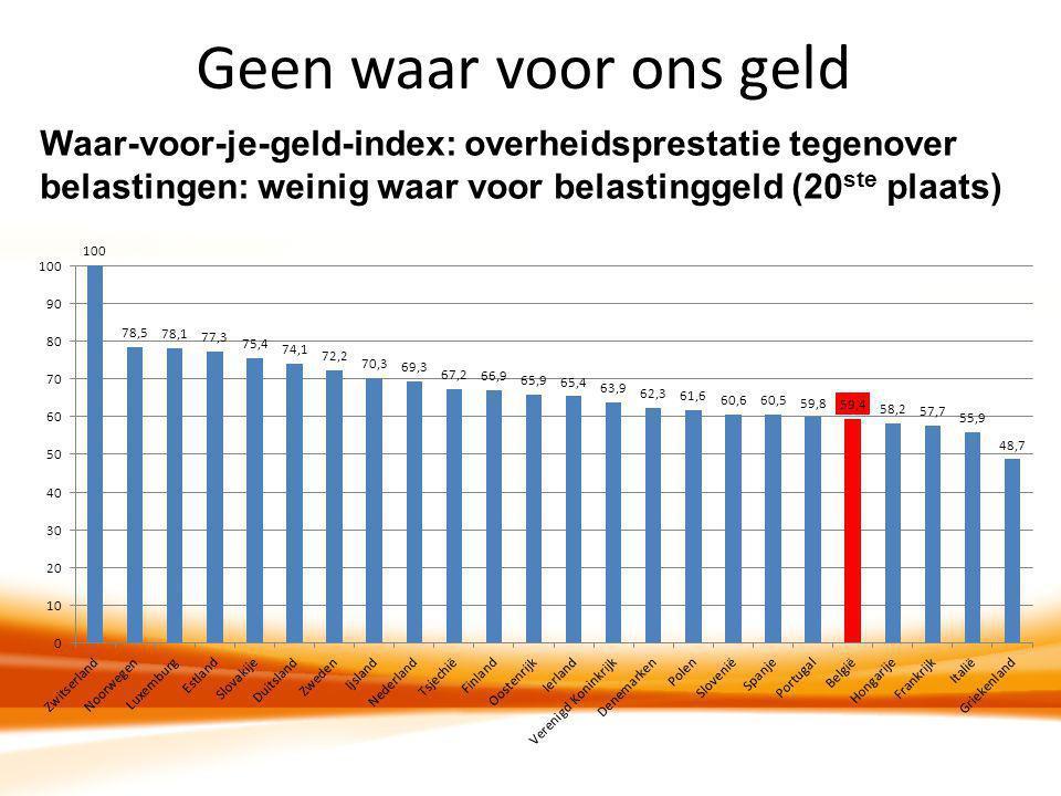 Geen waar voor ons geld Waar-voor-je-geld-index: overheidsprestatie tegenover belastingen: weinig waar voor belastinggeld (20ste plaats)