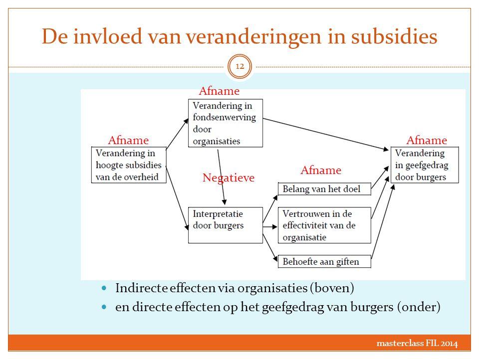 De invloed van veranderingen in subsidies