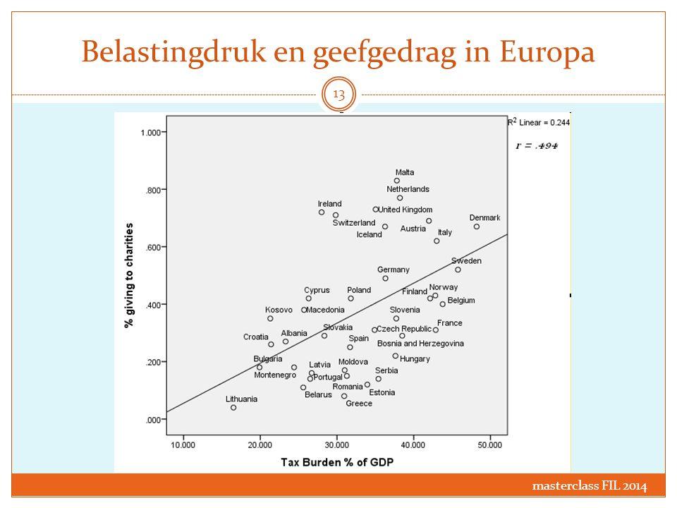 Belastingdruk en geefgedrag in Europa