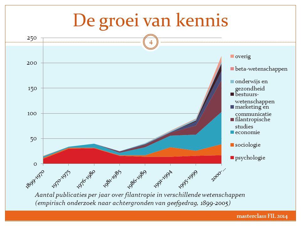De groei van kennis