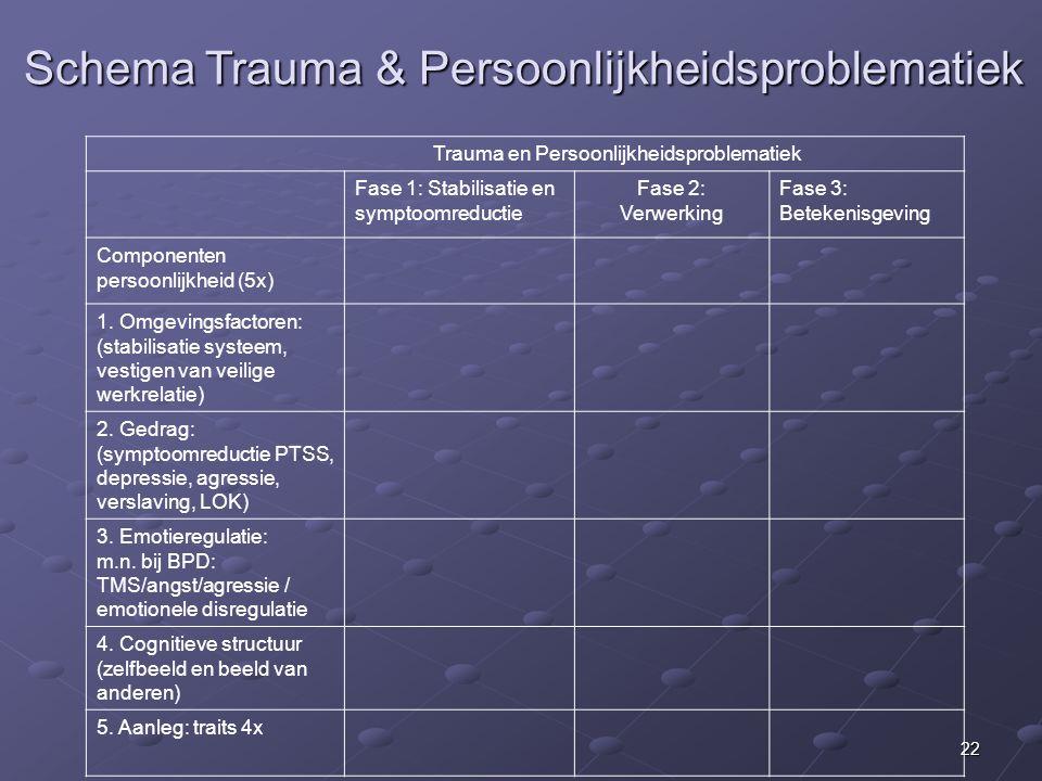 Schema Trauma & Persoonlijkheidsproblematiek
