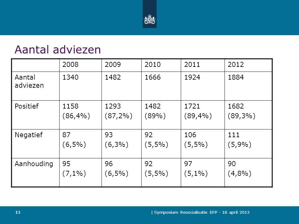Aantal adviezen 2008 2009 2010 2011 2012 Aantal adviezen 1340 1482