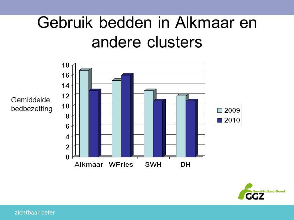 Gebruik bedden in Alkmaar en andere clusters