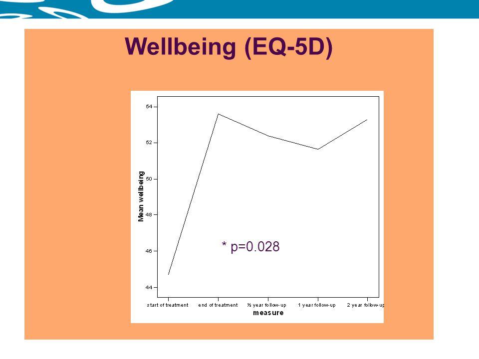 Wellbeing (EQ-5D) * p=0.028