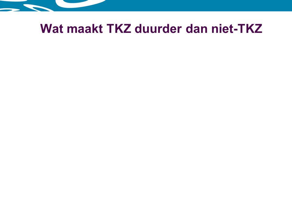 Wat maakt TKZ duurder dan niet-TKZ