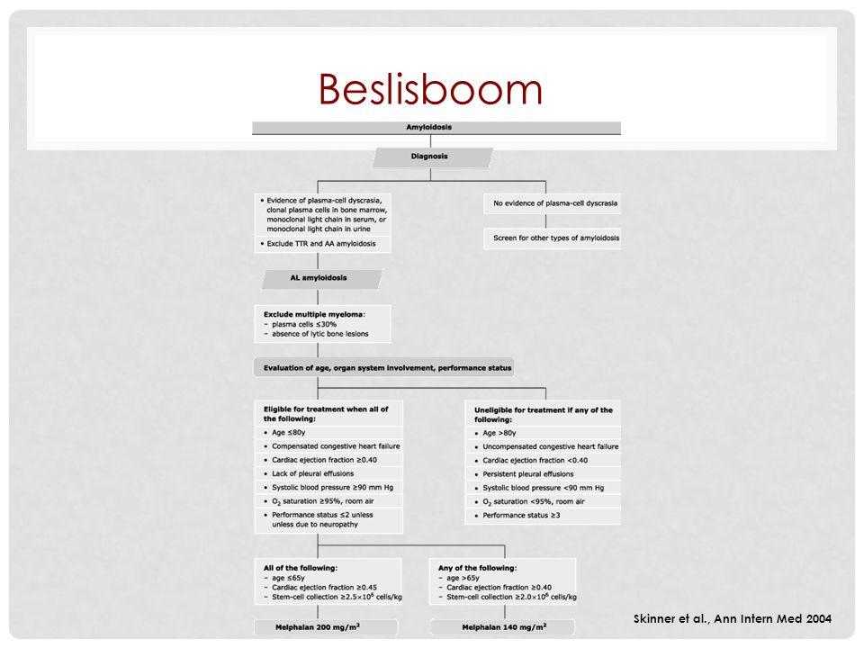 Beslisboom Skinner et al., Ann Intern Med 2004