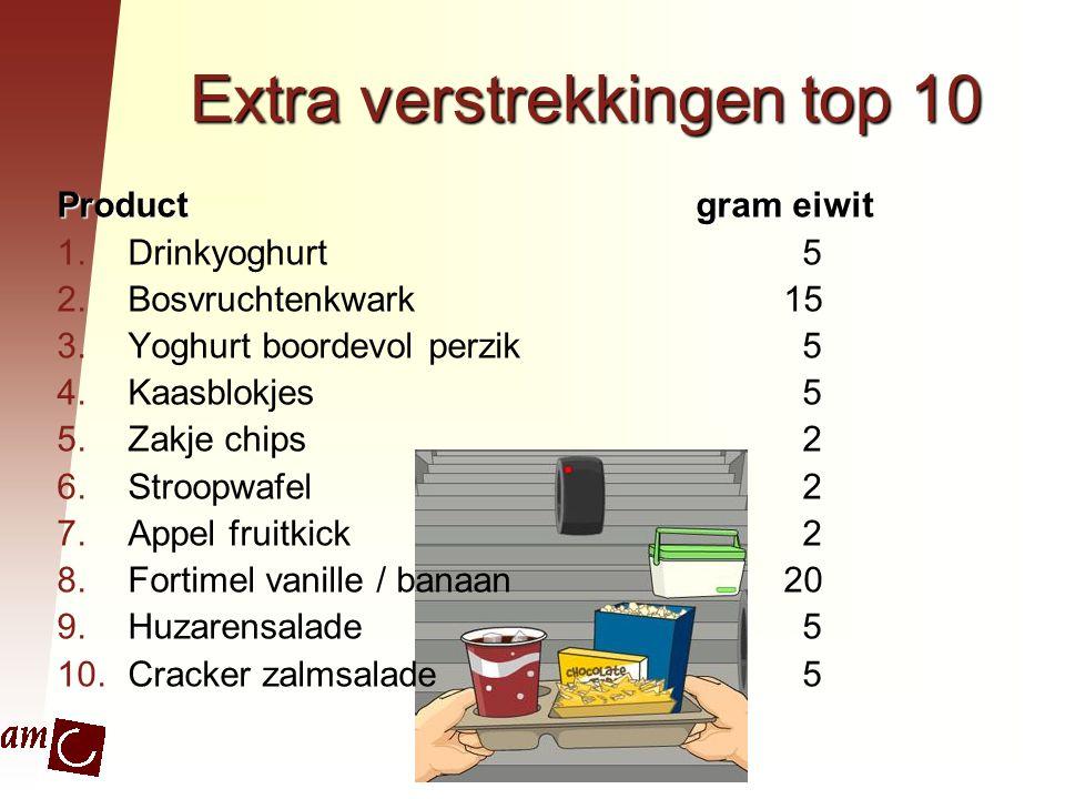Extra verstrekkingen top 10