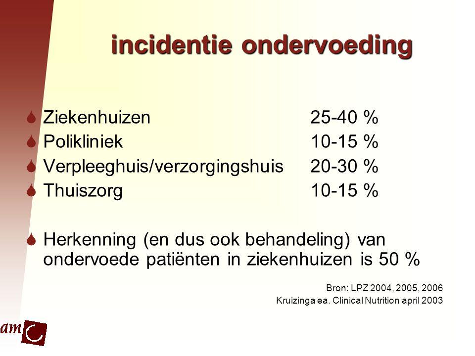 incidentie ondervoeding
