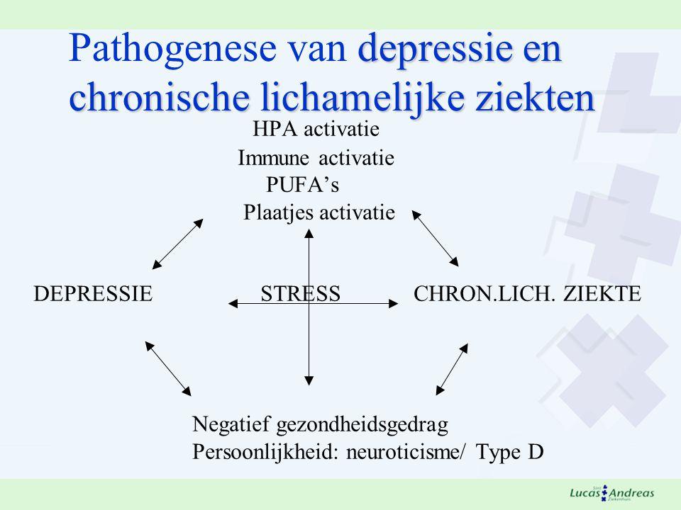 Pathogenese van depressie en chronische lichamelijke ziekten