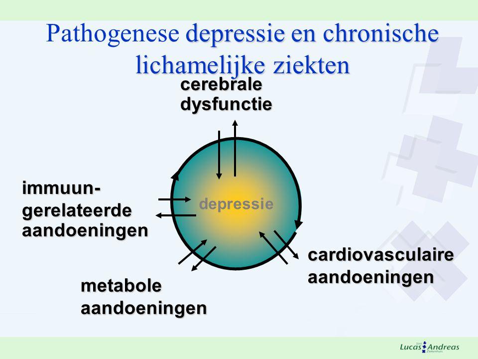 Pathogenese depressie en chronische lichamelijke ziekten