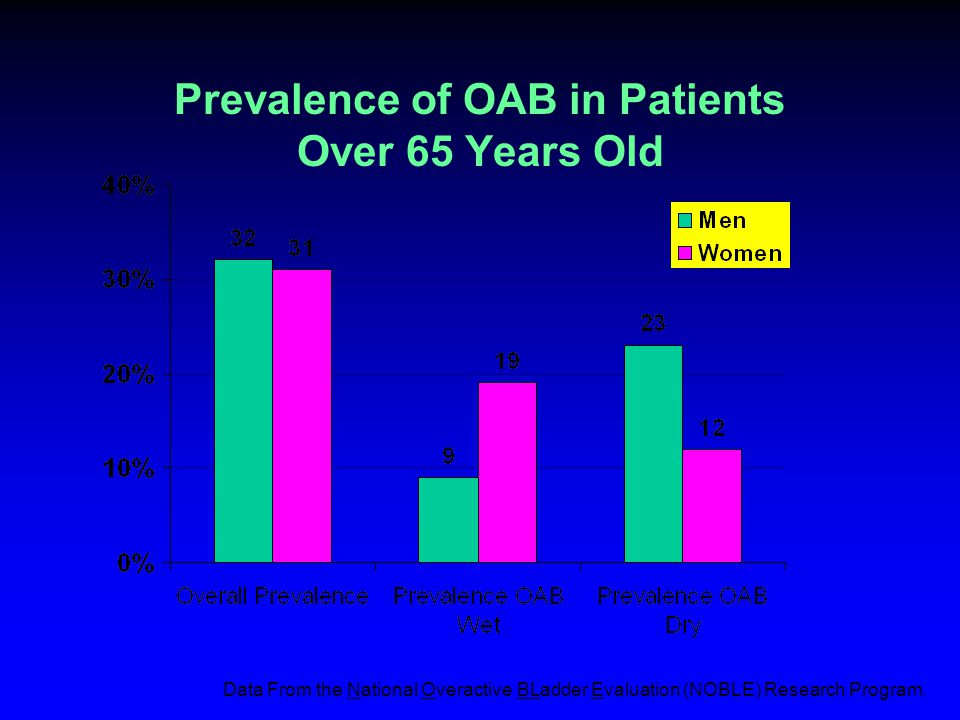 Prevalence of OAB in Patients Over 65 Years Old