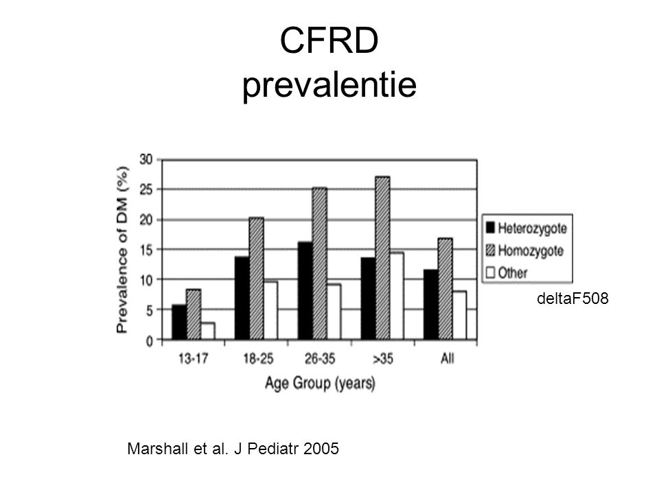 CFRD prevalentie deltaF508 Marshall et al. J Pediatr 2005