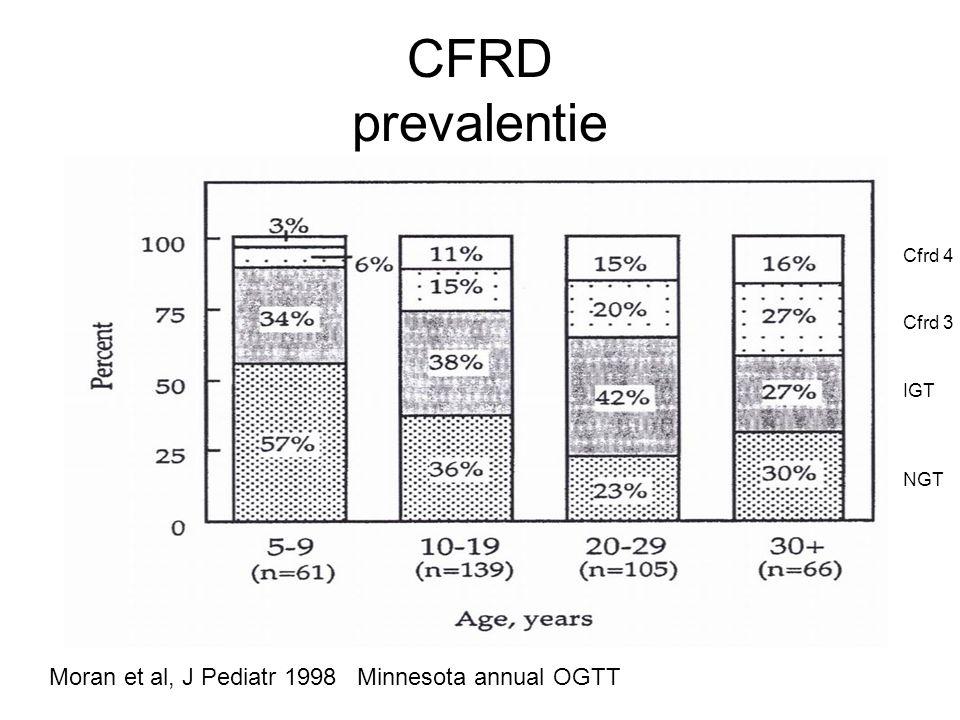 CFRD prevalentie Moran et al, J Pediatr 1998 Minnesota annual OGTT