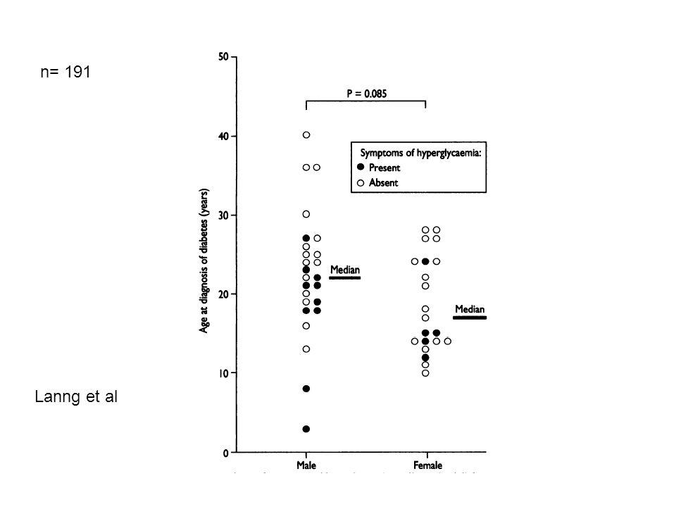 n= 191 Lanng et al