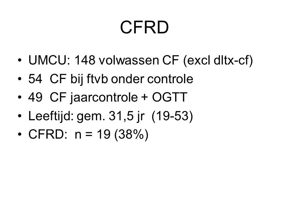 CFRD UMCU: 148 volwassen CF (excl dltx-cf)