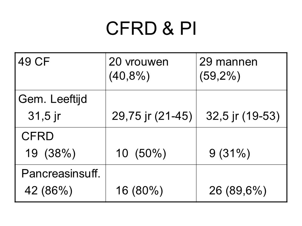 CFRD & PI 49 CF 20 vrouwen (40,8%) 29 mannen (59,2%) Gem. Leeftijd