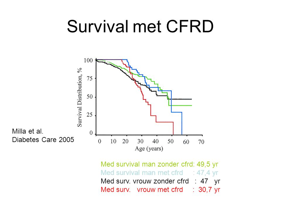 Survival met CFRD Milla et al. Diabetes Care 2005