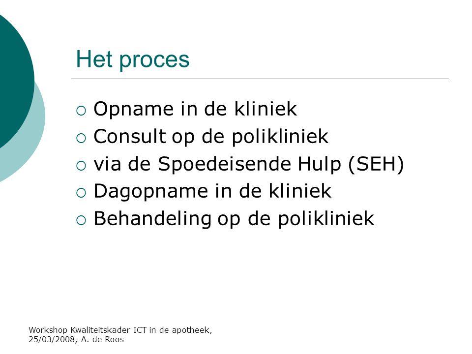 Het proces Opname in de kliniek Consult op de polikliniek