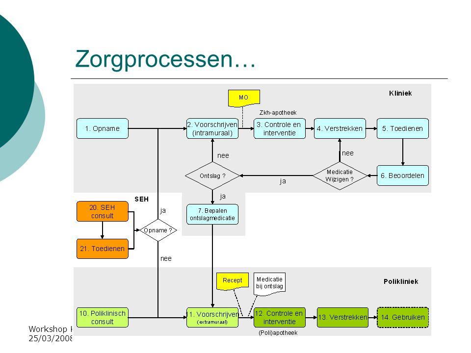 Zorgprocessen… Workshop Kwaliteitskader ICT in de apotheek, 25/03/2008, A. de Roos