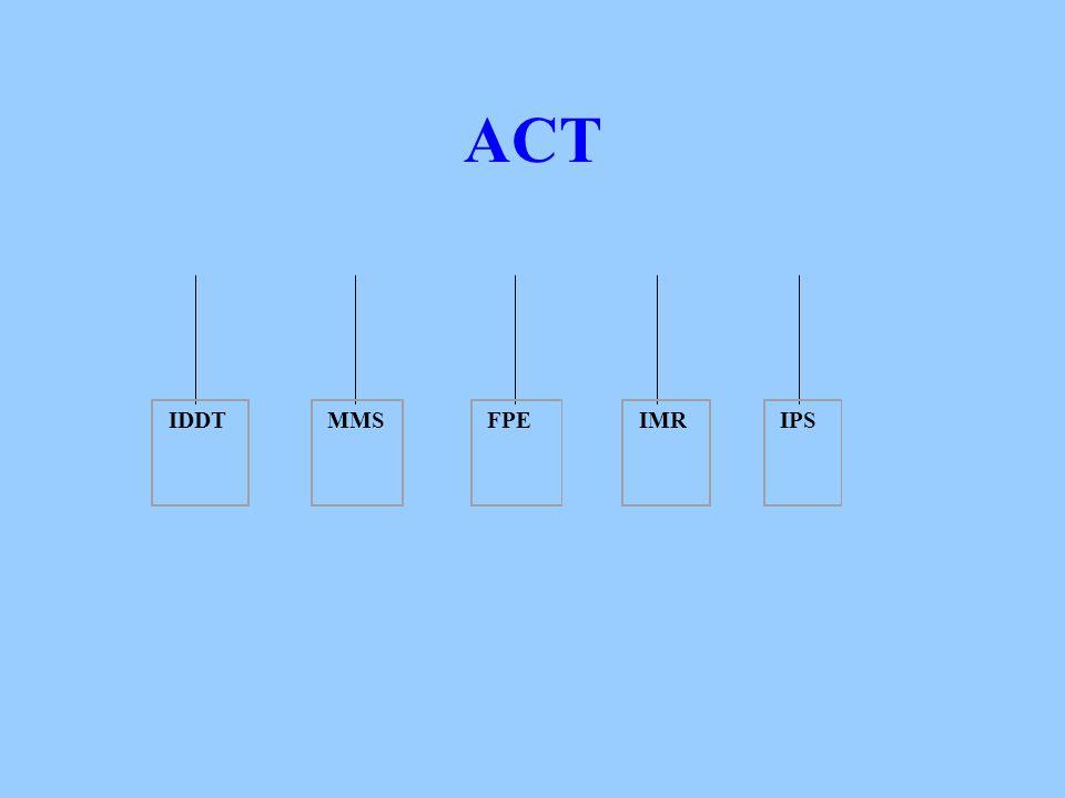 ACT IDDT MMS FPE IMR IPS