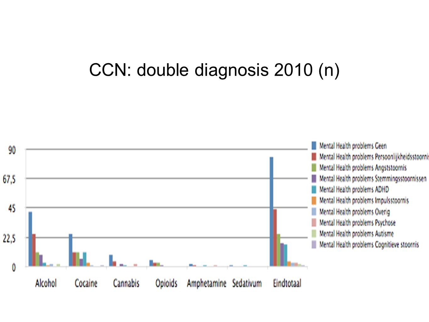 CCN: double diagnosis 2010 (n)