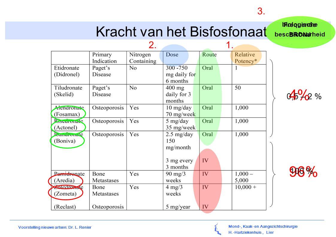 Kracht van het Bisfosfonaat
