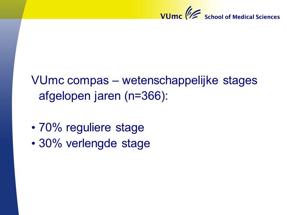 VUmc compas – wetenschappelijke stages afgelopen jaren (n=366):