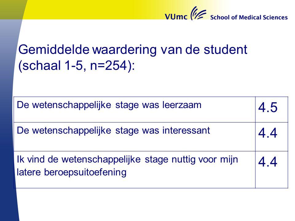 4.5 4.4 Gemiddelde waardering van de student (schaal 1-5, n=254):