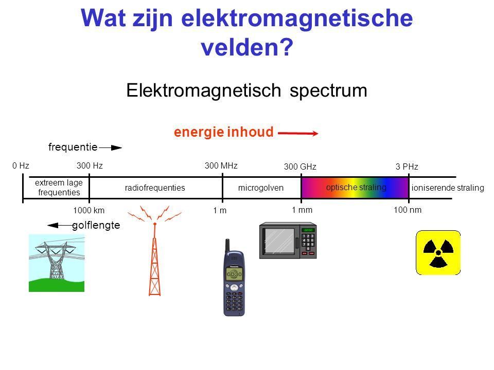 Wat zijn elektromagnetische velden Elektromagnetisch spectrum