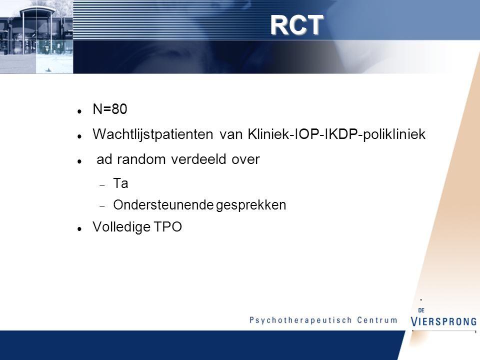 RCT N=80 Wachtlijstpatienten van Kliniek-IOP-IKDP-polikliniek