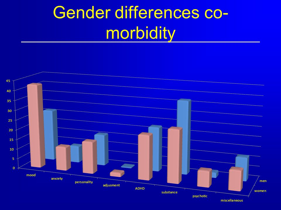 Gender differences co-morbidity