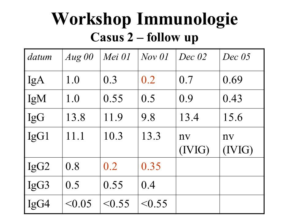 Workshop Immunologie Casus 2 – follow up