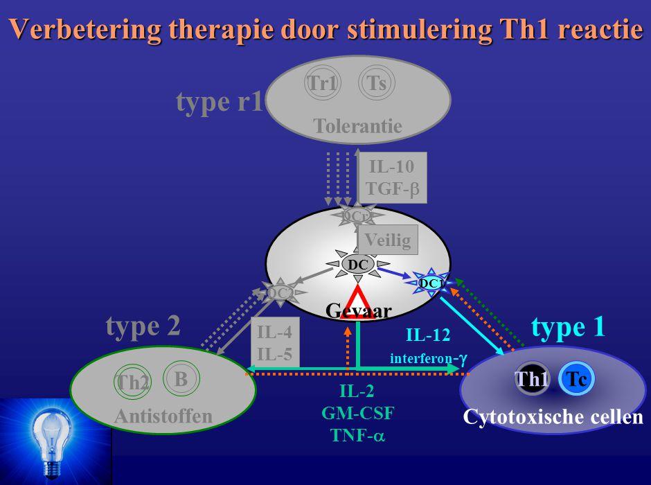 Verbetering therapie door stimulering Th1 reactie