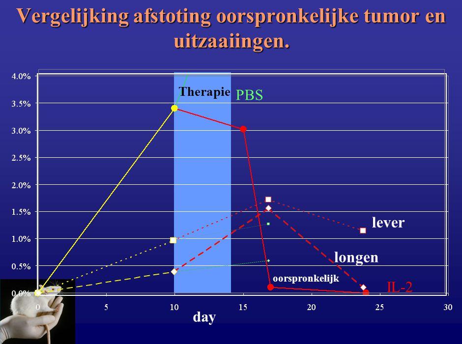 Vergelijking afstoting oorspronkelijke tumor en uitzaaiingen.
