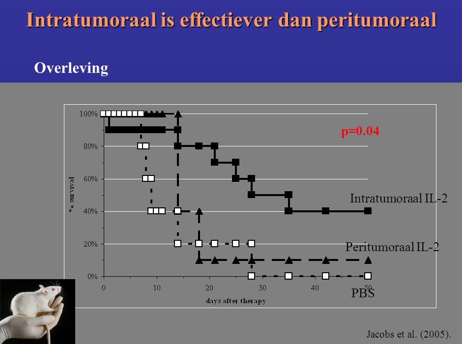 Intratumoraal is effectiever dan peritumoraal